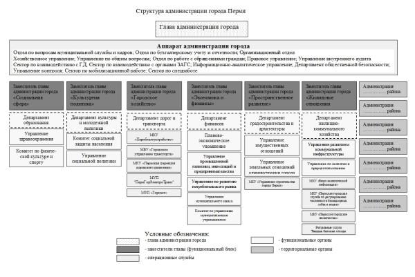 Структура Администрации города