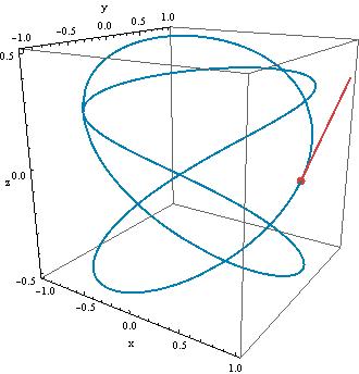 curve3d_tan_vector