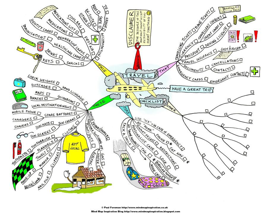 travel_checklist_mind_map1
