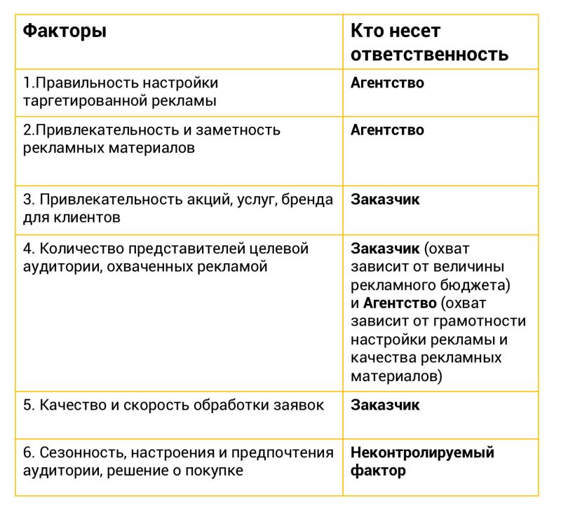 Зоны ответственности Заказчика и SMM-агентства