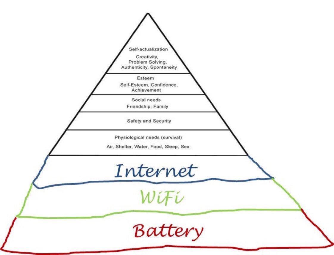 Обновления пирамиды потребностей Маслоу