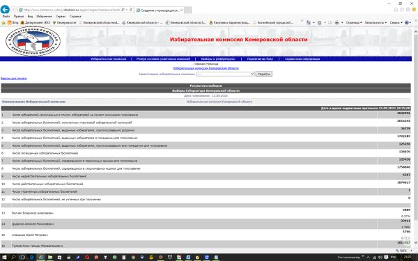 Избирательная комиссия Кемеровской области- голосование  13.09.2015.png