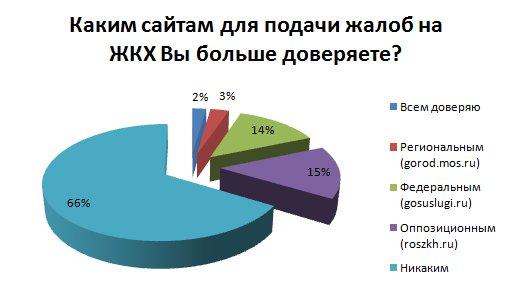 saity-dlya-podachi-zhalob-v-zhkh
