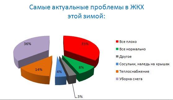 problemy-zhkh-zimoi
