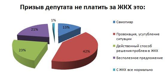 oplata-zhkh-platit-ili-net