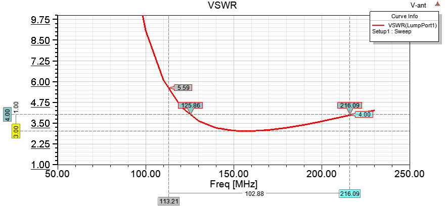 Bowtie Antenna design for VHF help requested - Canadian TV