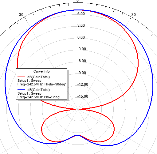 VHF or antenna dual / triple square earth / Sudo Null IT News