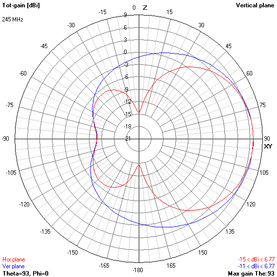 VHF or antenna dual / triple square earth / Sudo Null IT News