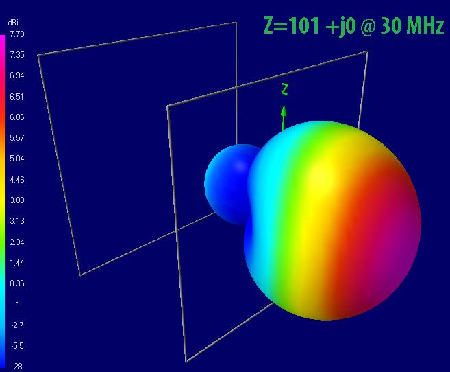 Земля на УКВ или демистификация антенн двойной/тройной квадрат / Хабр