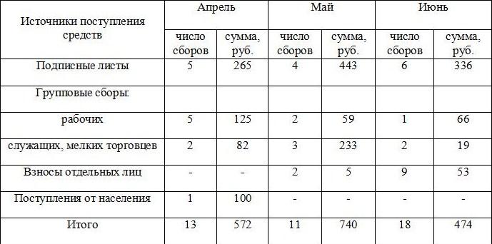 Таблица с .129
