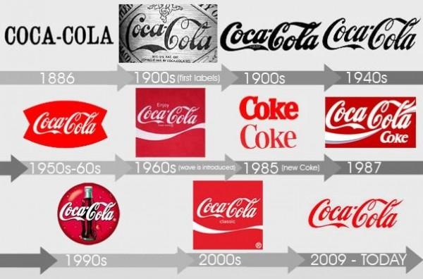 coca cola struggles with ethics