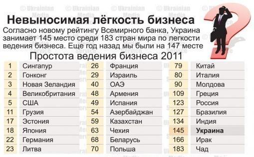 Грузия опережает Россию, в мировом рейтинге, по всем показателям