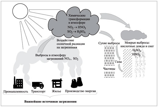 Схемы окружающая среда