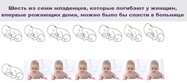 Рис.1. Источник данных: http://medportal.ru/mednovosti/news/2014/02/04/131homebirth/