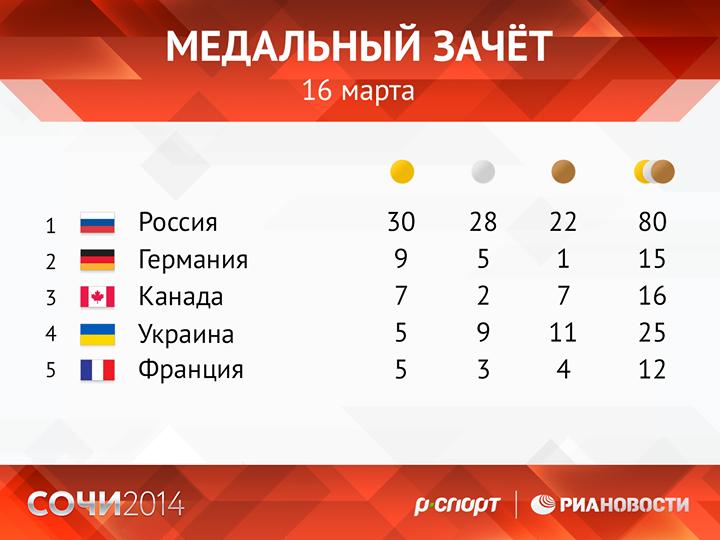 Параолимпийский рекорд