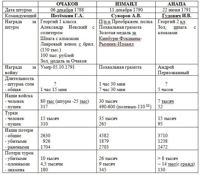 Сравнение крепостей