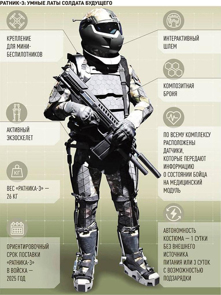 Из концептов в войска