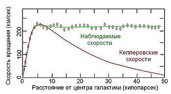 Скорости вращения звёзд в галактиках в зависимости от расстояния от центра: ожидание (красная линия) и реальность (зелёная линия)