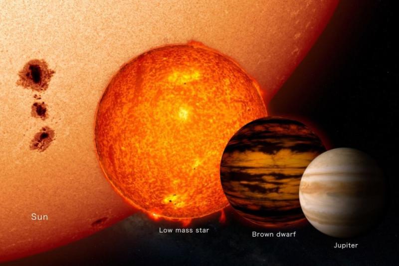 Сравнение размеров меньших космических объектов. Слева направо: Солнце, красный карлик, коричневый карлик, гигантские планеты (на примере Юпитера)