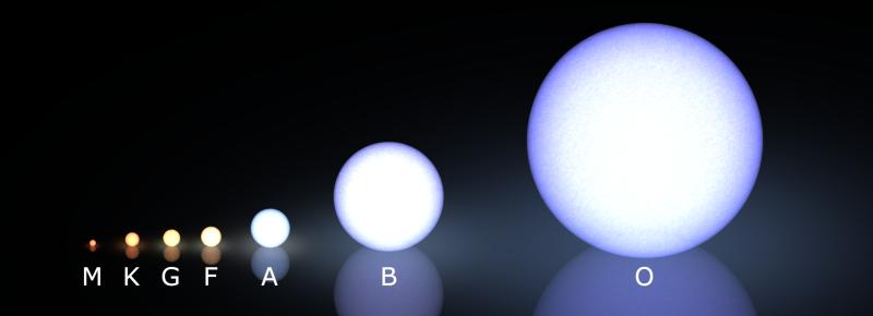 """Примерное сравнение """"типичных"""" размеров звёзд главной последовательности основных спектральных классов: как мы говорили, чем больше, тем голубее. Солнце, напомним, относится к классу G"""
