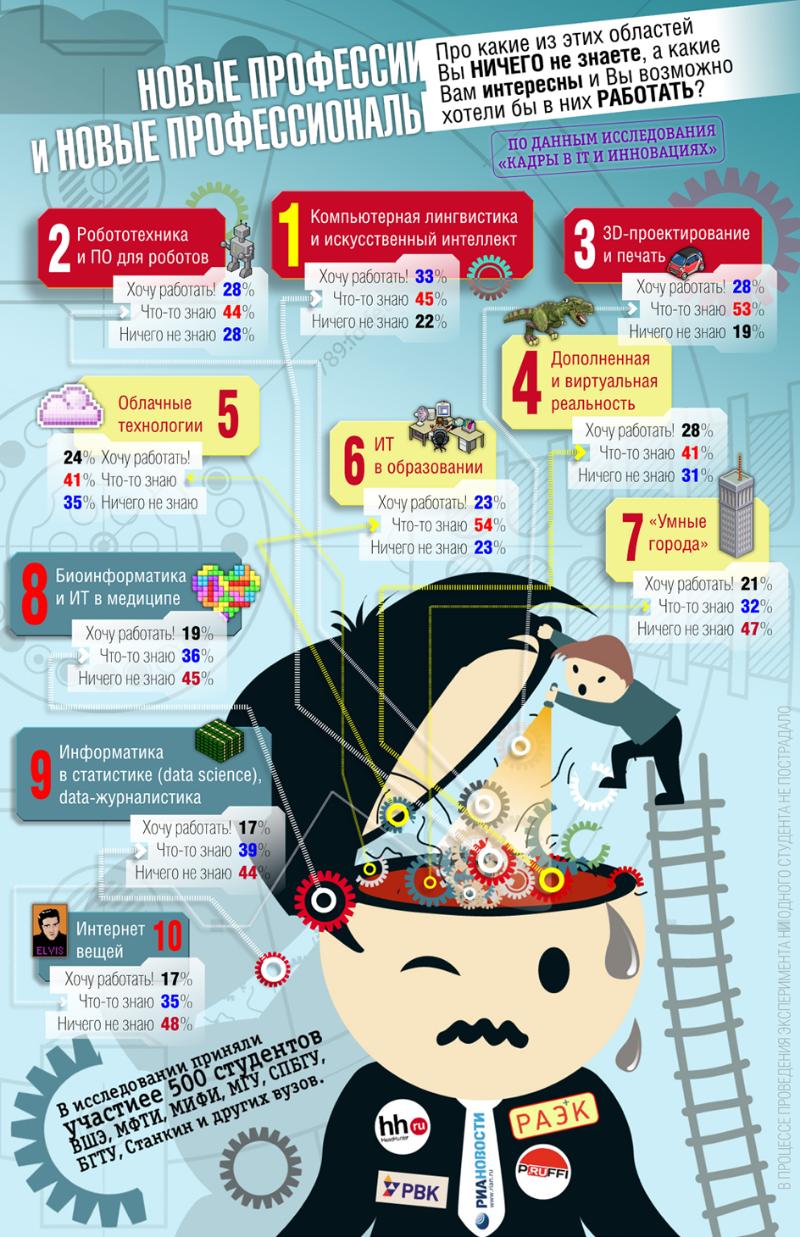main_itstudents Инфографика: Профессии будущего