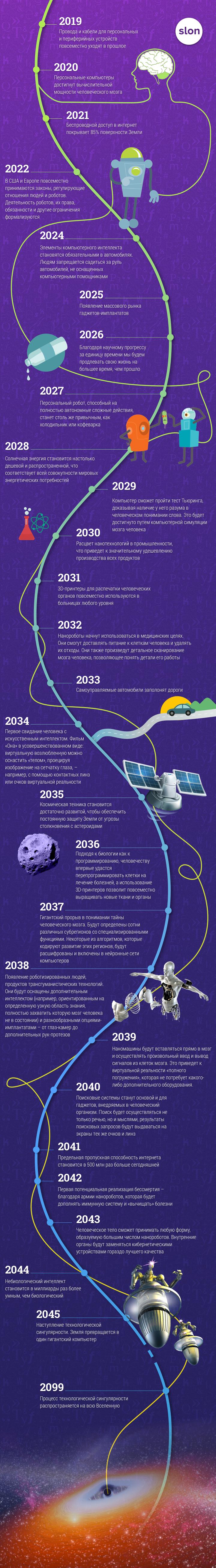 742585_original Прогноз развития технологий до конца XXI века Анализ - прогноз