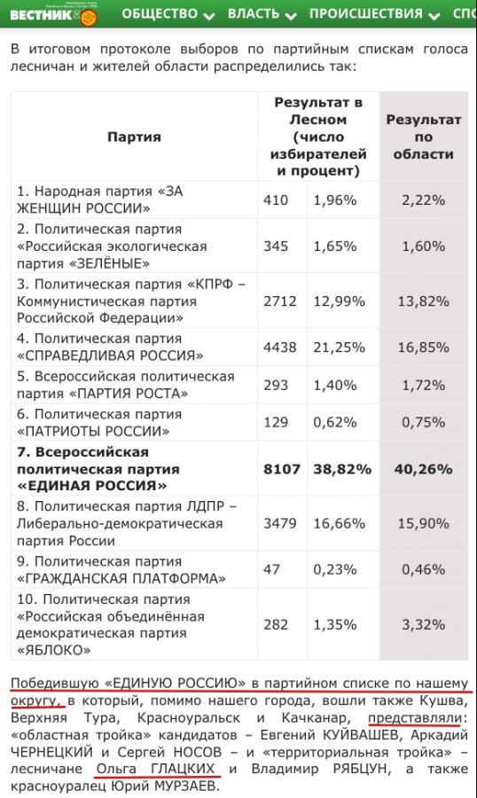 Глацких и побда Единой России, список которой Ольга Глацких возголавляла в своем Округе