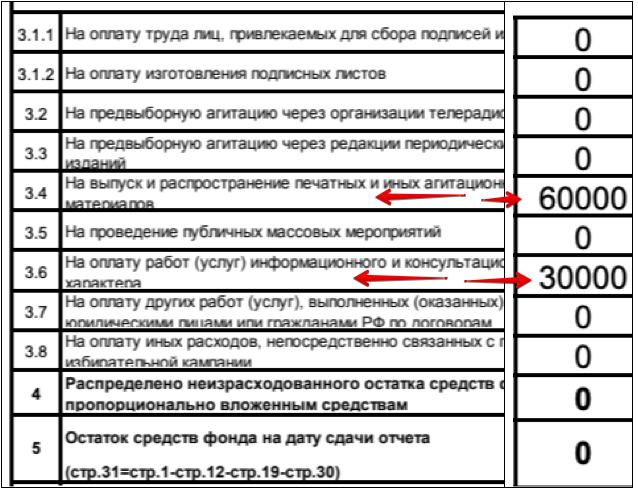Депутат Пестова - финансирование
