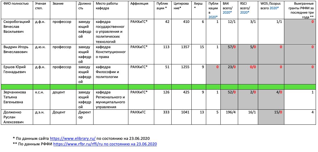 !!!!! ИТОГ Показатели заведующих 2020-06-23.png