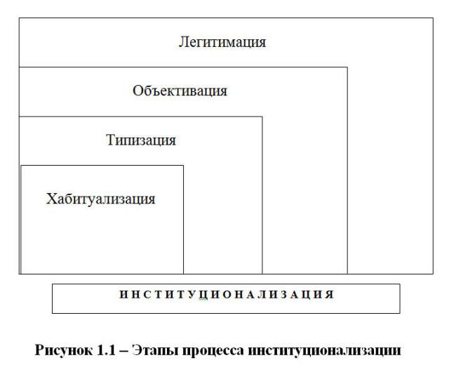 Этапы процесса институционализации