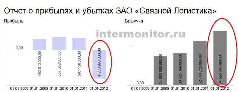 ЗАО Связной-Логистика отчет о прибылях и убытках
