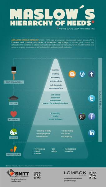 Пирамида Маслоу и социальные сети.