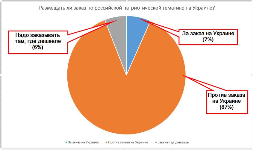 Итоги голосования по заказу на Украине