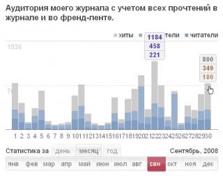 Статистика. конкурентная разведка