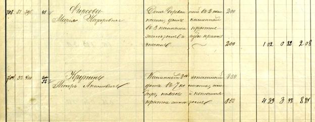 ГУ ОГАЧО. ф.И3. оп.1 д.1096. Раскладочная ведомость по налогу с недвижимого имущества жителей г. Челябинска на 1911 г.: