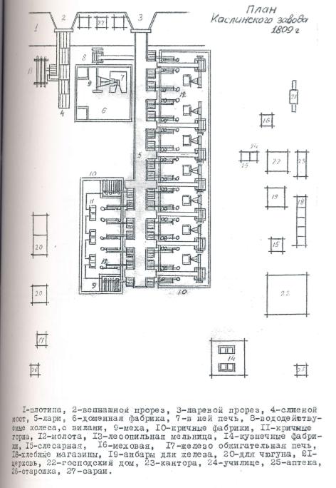 Источник: Историко-культурный опорный план и проект охранных зон города Касли Челябинской области. Челябинск, 2006.