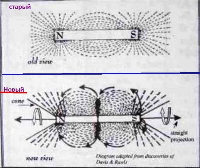 две схемы. вверху старое представление о магнитных линиях. внизу, — как в Египте, с стеной Блоха