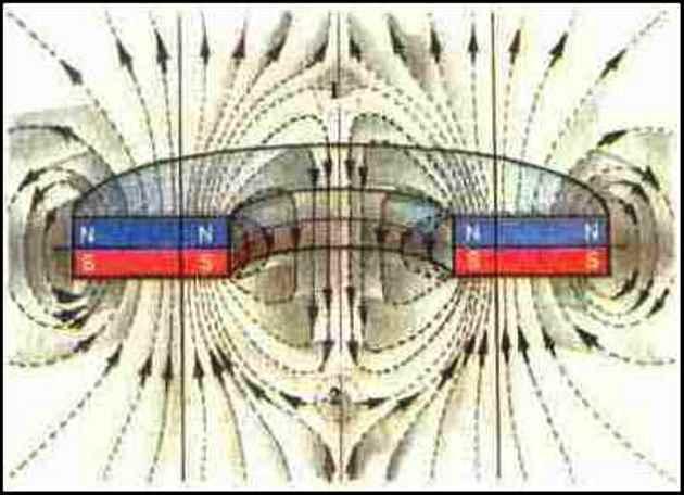В середине кольца/петли силовые линии имеют вид мешка с двумя выходами/ножками