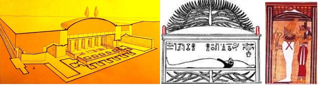 Изображения Вечного дома бога: Слева подземная каменная инсталляция  под курганом с ивами (египетскими символами древ жизни) в Абидосе. В центре принципиальная схема вечного дома, как саркофаг с 4-мя выступами, проросший древом жизни. Справа рисунок вечного дома бога из Книги мертвых, как тот же саркофаг с 4-мя выступами
