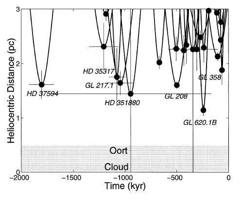1998 Пролеты в прошлые 2 миллиона лет