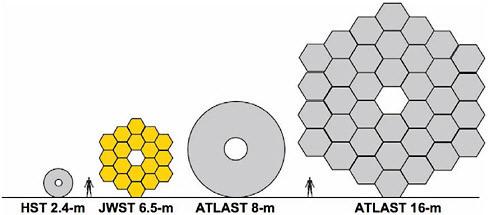 размеры зеркал текущих и будущих космических телескопов