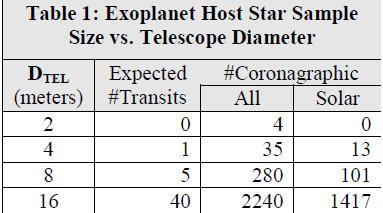 прогноз количества транзитных планет