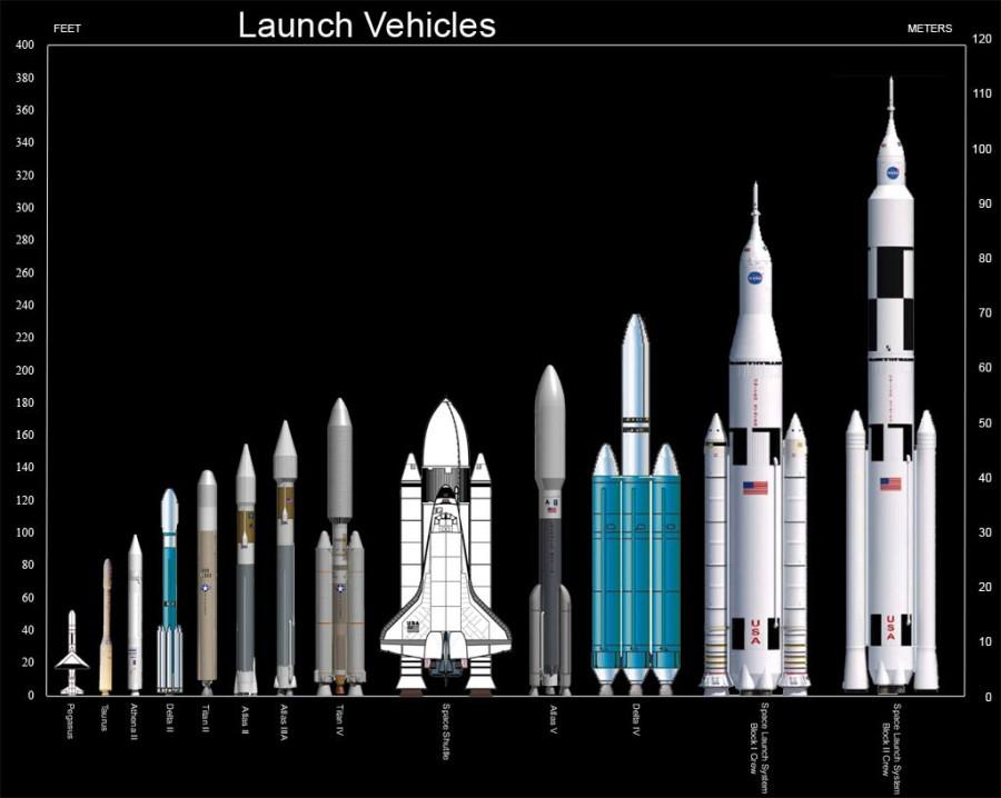 SLS и другие ракеты NASA