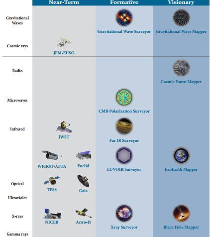 нынешние и будущие астрофизические проекты NASA