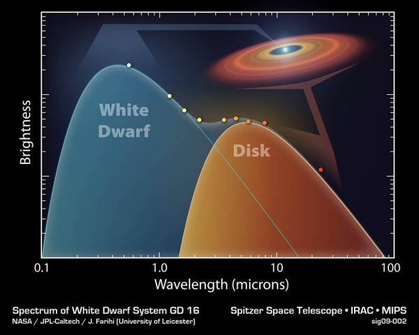 GD16 спектр