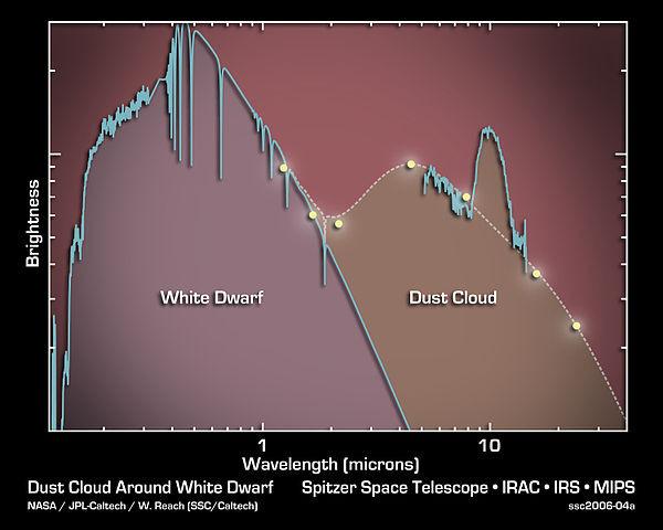 спектр белого карлика G29-38 на телескопе Спитцер