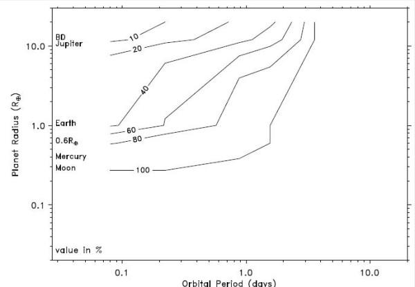 верхние пределы у обзора SuperWASP