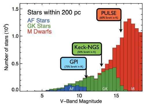 сравнение выборки звезд PULSE с предшествениками