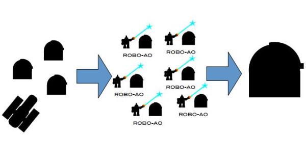 сеть Robo-AO