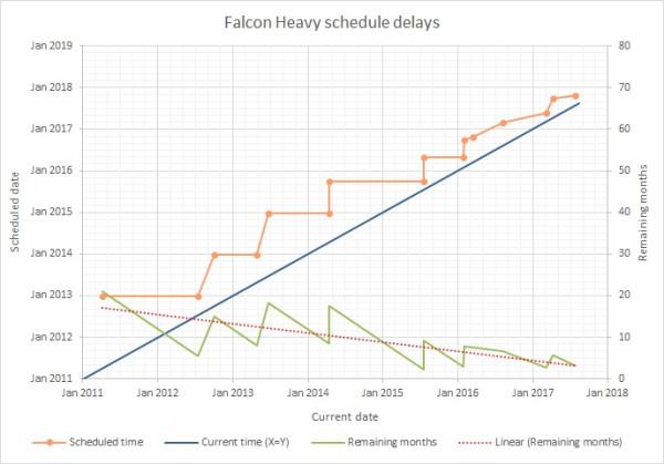 Когда полетит Falcon Heavy
